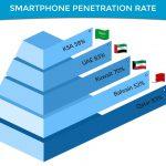 Smartphone penetration data